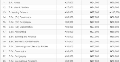 BUK Post UTME Result 2020/21 is Out – Check Here