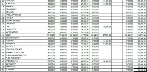 Usmanu Danfodiyo University UDUSOK School Fees Schedule 2017/2018