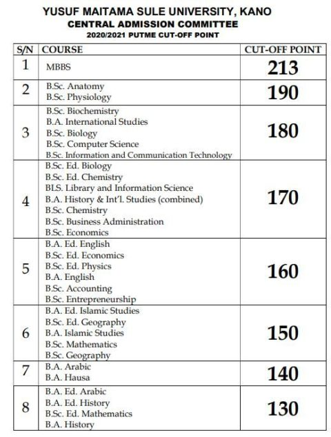 Northwest University Kano Announce Cutoff Points for 2020/2021 UTME Admissions